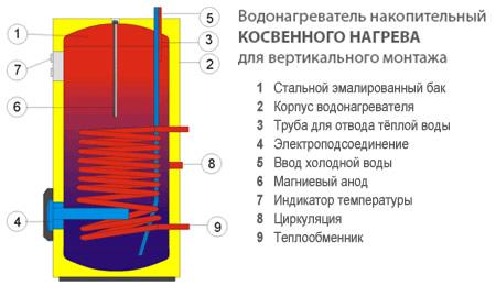 Как выглядят ячеистые теплообменники косвенного нагрева в бойлере системы отопления теплообменник тпр1 - 10/10